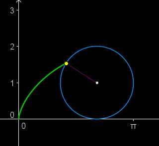 cycloid