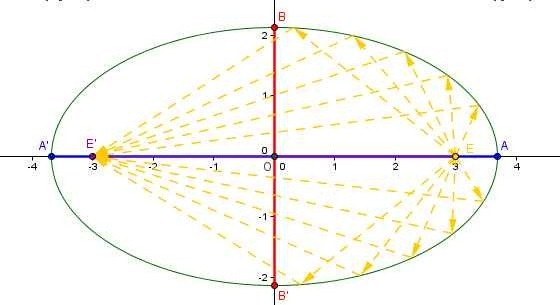 ellipse prop